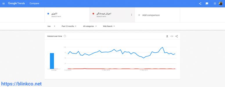 مقایسه آشپزی و آموزش نویسندگی در google trends